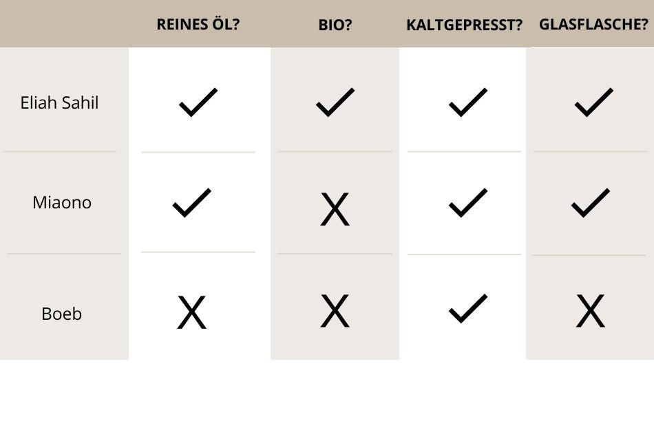 Tabelle Mandelöl im Vergleich
